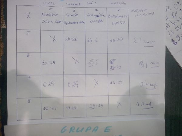 Wyniki w grupach..jpg